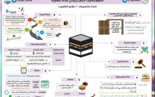 انفوجرافيك درس زيارتي لاداء العمرة اسلامية للصف التاسع اعداد بشاير الشويب