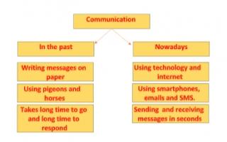 communication تقرير انجليزي للصف الثامن