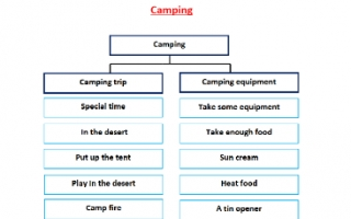 تقرير Camping لغة انجليزية للصف السابع الفصل الأول