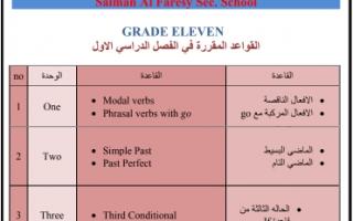القواعد الانجليزية المقررة للصف الحادي عشر الفصل الاول