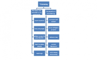 تقرير انجليزي volunteering للصف التاسع