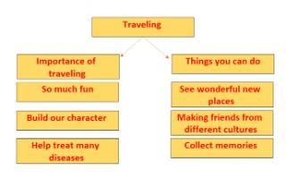 traveling تقرير انجليزي للصف الخامس