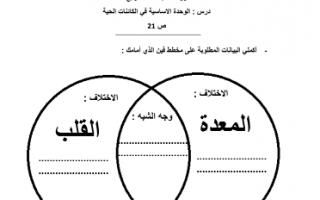 أوراق عمل للدرس الأول و الثاني العلوم للصف الرابع الفصل الأول للمعلمة حنان الهاشمي