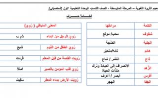 معجم الثروة اللغوية الوحدة الأولى عربي للصف التاسع الفصل الأول