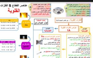 مذكرة عناصر القطاع s الفلزات القلوية للصف العاشر الفصل الاول