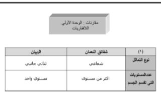 مذكرة مقارنات أحياء للصف العاشر الفصل الثاني