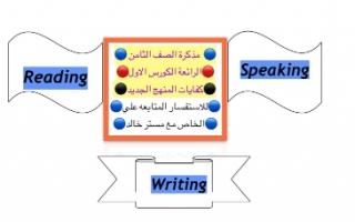 مذكرة لغة انجليزية للصف الثامن اعداد خالد سلمان الفصل الاول