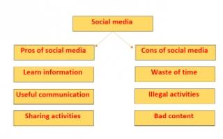 social media تقرير انجليزي للصف العاشر