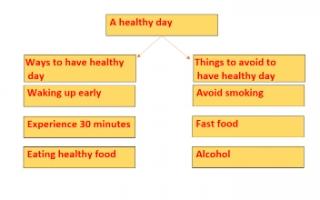 A healthy day تقرير انجليزي للصف الخامس