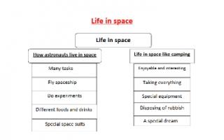تقرير انجليزي Life in space للصف الثامن