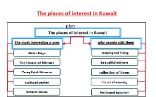 تقرير The places of interest in Kuwait انجليزي صف تاسع