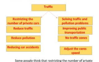 traffic تقرير انجليزي للصف الحادي عشر