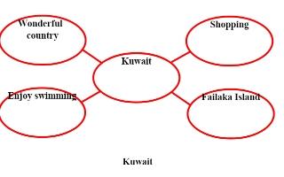 تقرير Kuwait لغة إنجليزية للصف السادس