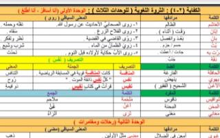 مذكرة الثروة اللغوية عربي للصف السابع الفصل الأول إعداد أ.غياث الصالح 2020