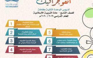 انفوجرافيك اسلامية للصف التاسع الوحدة الثانية بشاير الشويب