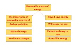 Renewable sources of energy تقرير انجليزي للصف العاشر