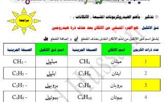 مذكرة الاختبار القصير 2 كيمياء للصف الثاني عشر الفصل الثاني