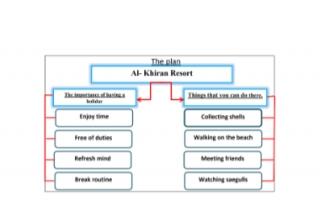 تقرير انجليزي للصف السابع Al Khiran Resort