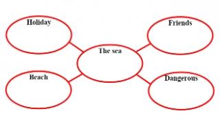 تقرير The sea لغة إنجليزية للصف السادس