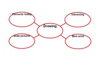 تقرير Drawing لغة إنجليزية للصف السادس