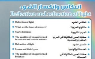 بنك أسئلة علوم وحدة انعكاس وانكسار الضوء محلول للصف الثامن الفصل الأول