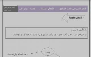 النحو المقرر الافعال الخمسة للصف السابع لغة عربية اعداد إيمان علي الفصل الثاني