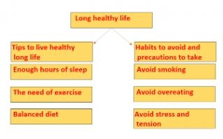long healthy life تقرير انجليزي للصف التاسع