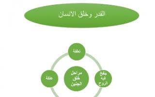 تقرير القدر وخلق الإنسان إسلامية للصف الثاني عشر الفصل الثاني