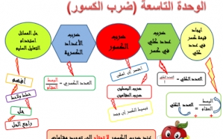 تلخيص الوحدة التاسعة رياضيات للصف الخامس الفصل الثاني