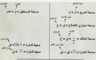 قوانين المساحة رياضيات للصف السابع