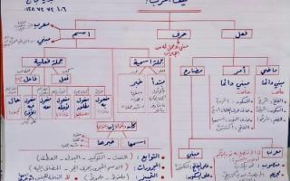 تشجير النحو بخط يدوي اللغه العربية للصف العاشر الفصل الاول أ. مجدي حجاج