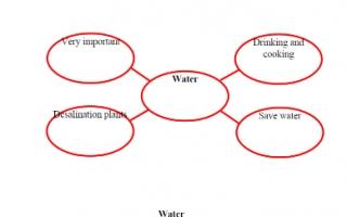 تقرير Water لغة إنجليزية للصف السادس