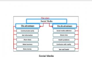 تقرير انجليزي للصف الثامن Social Media