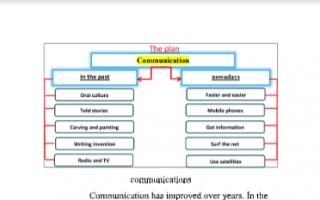 تقرير انجليزي للصف الثامن communications