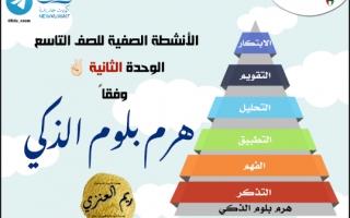 الانشطة الصفية للوحدة الثانية اسلامية للصف التاسع اعداد ريم العنزي الفصل الاول