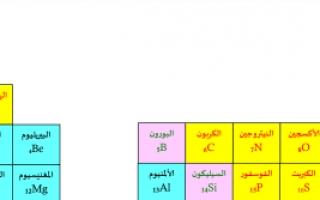 مذكرة العناصر الكيميائية كيمياء للصف الحادي عشر علمي الفصل الأول