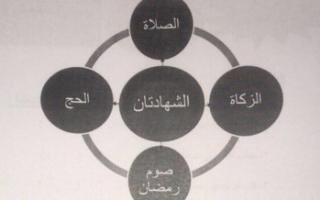 أوراق عمل ومراجعات تربية إسلامية الوحدة 1 و2 للصف الأول