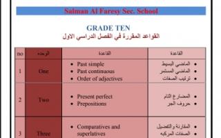 القواعد المقررة انجليزي في الفصل الدراسي الاول للصف العاشر