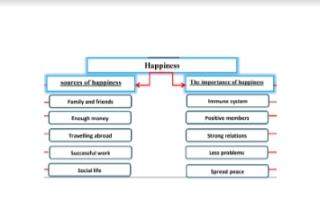 تقرير انجليزي للصف التاسع Happiness