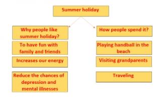 تقرير انجليزي للصف السابع summer holiday